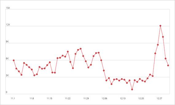 図2:2013年 11月~12月における「TDSS」のクリック詐欺の件数