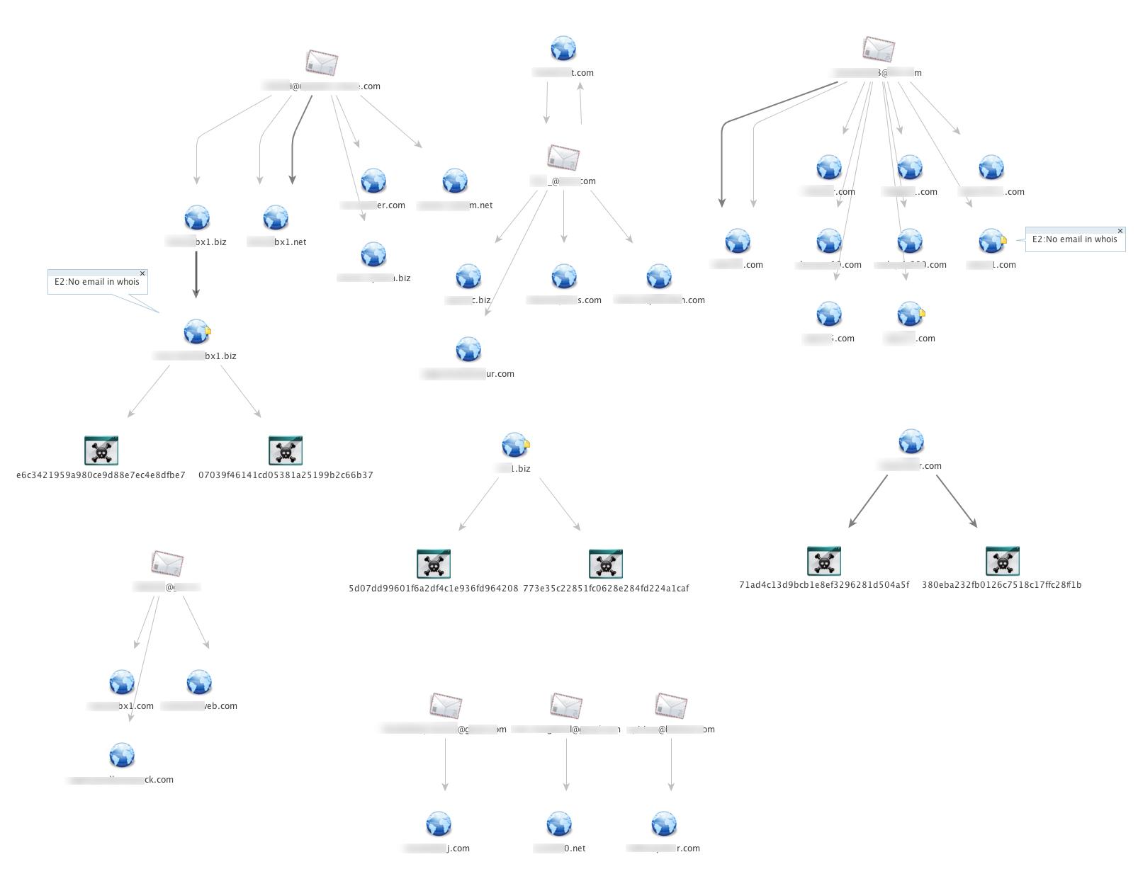 図3:Webサイト、Eメールアドレスおよび不正プログラムの関連性