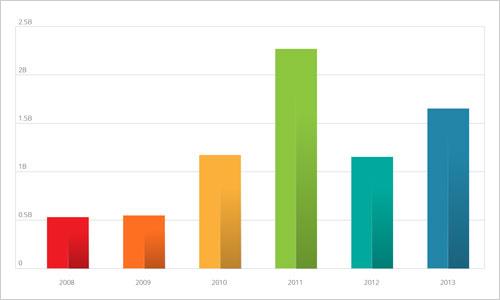 図1:2008年以降のスパムメール数の推移