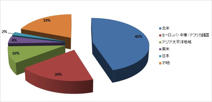 図3:スパムメール送信元地域別割合