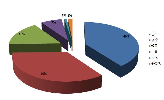 図4:問題のURLへのアクセス数(期間:2014年1月1日~2月24日)