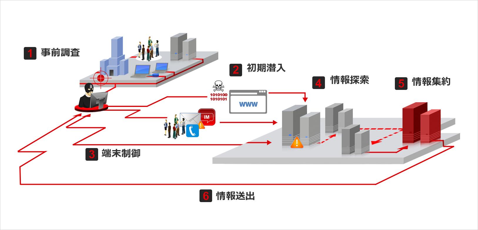 図1:持続的標的型攻撃の攻撃段階概念図