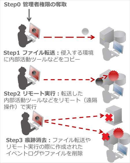 図2:「LAN内侵入活動」の攻撃段階概念図