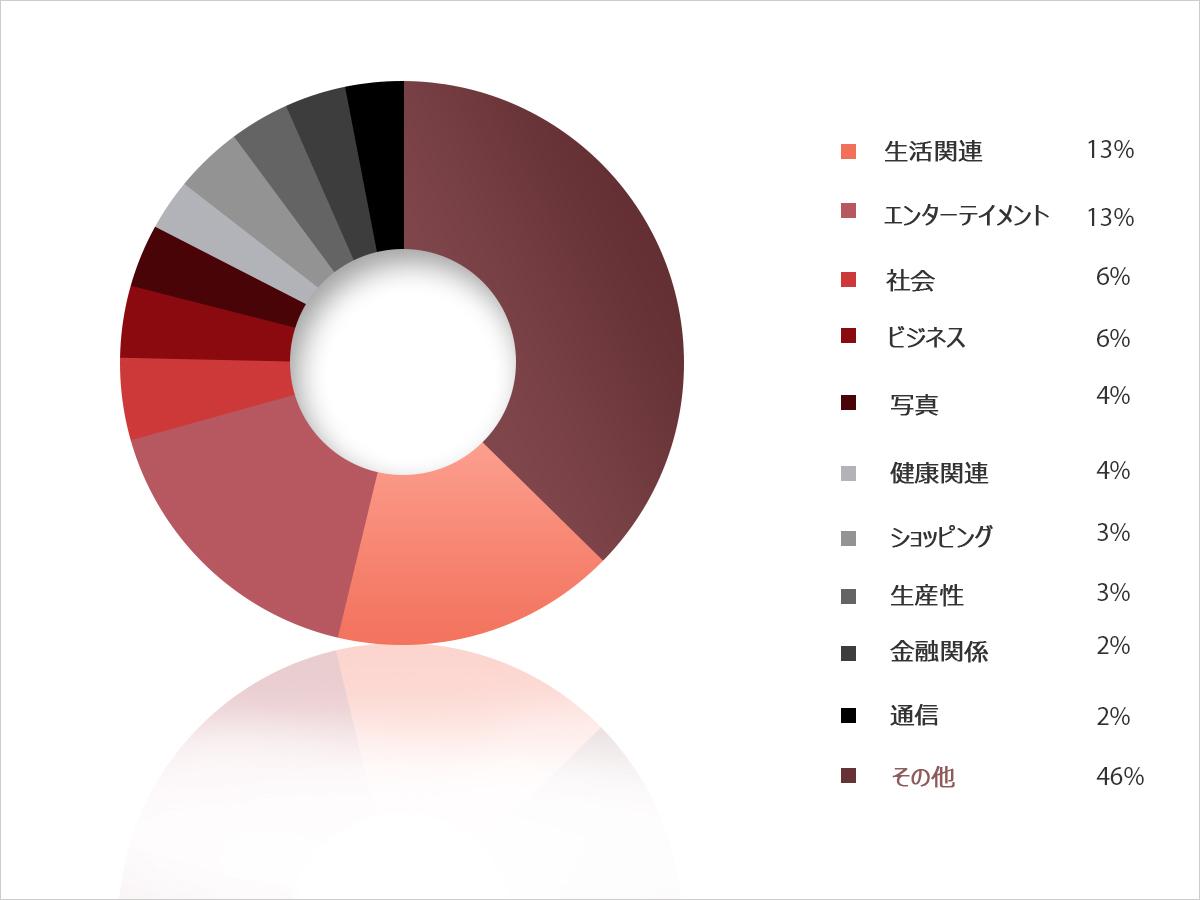 図4:Heartbleed の影響を受けるアプリのタイプ別の分布図