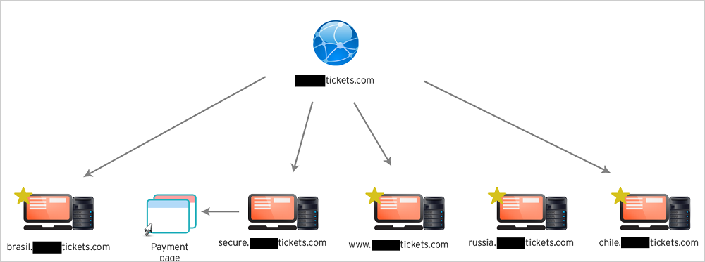 図1:複数のサブドメインを持つ詐欺サイト(クリックすると拡大します)