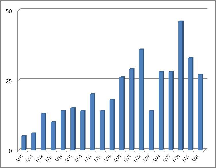 図1:「VAWTRAK」ファミリーの検出報告数推移(トレンドマイクロサポートセンター調べ)
