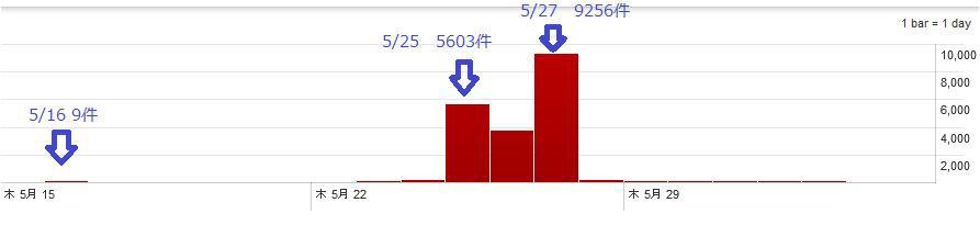 図2:「AIBATOOK」事例で改ざんサイトから誘導される脆弱性攻撃サイトへのアクセス数推移 注:グラフ上の日付表示はUTC+0(日本時間=UTC+9)