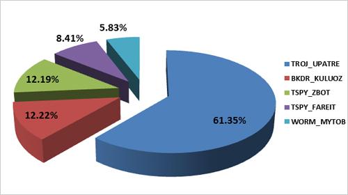 図3:2014年1月から 5月にかけて、スパムメールを介して拡散された上位 5位の不正プログラム