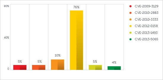 図1:標的型攻撃で最も多く利用された脆弱性