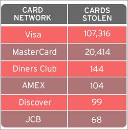 表1:窃取されたクレジットカードの件数