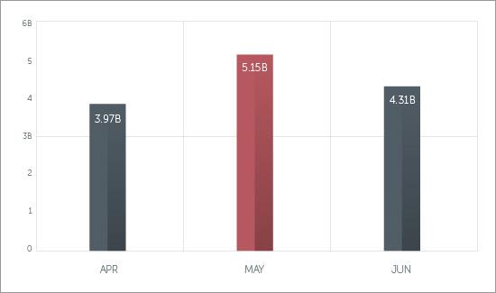 図1:2014年第2四半期のスパムメール数