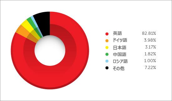 図2:スパムメールに利用される言語のトップ5