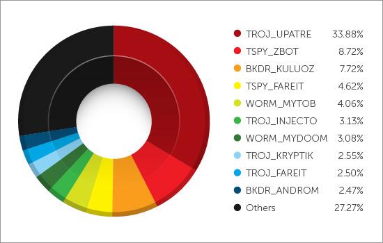 図4:スパムメールを介して侵入する不正プログラムのトップ10