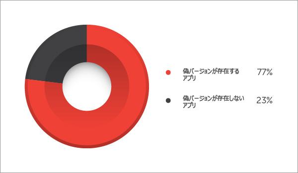 図1:「Google Play」で入手できる無料アプリのうち、偽バージョンが存在するものの割合