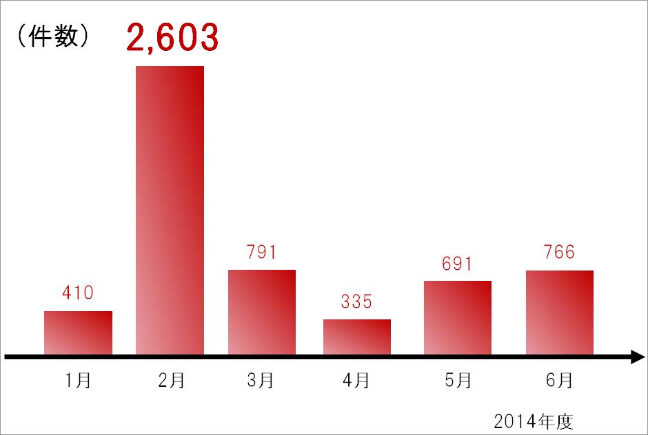 図1:2014年上半期における偽サイトの認知件数