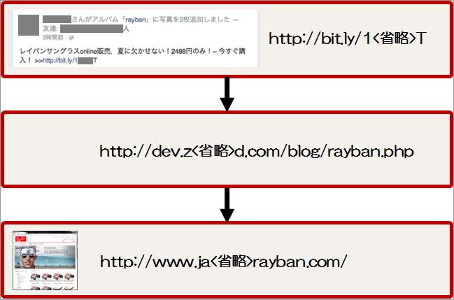 図9:短縮 URL は改ざんされたサイトへ誘導。誘導先で自動的に犯罪者のオンライン店舗サイトに転送される。