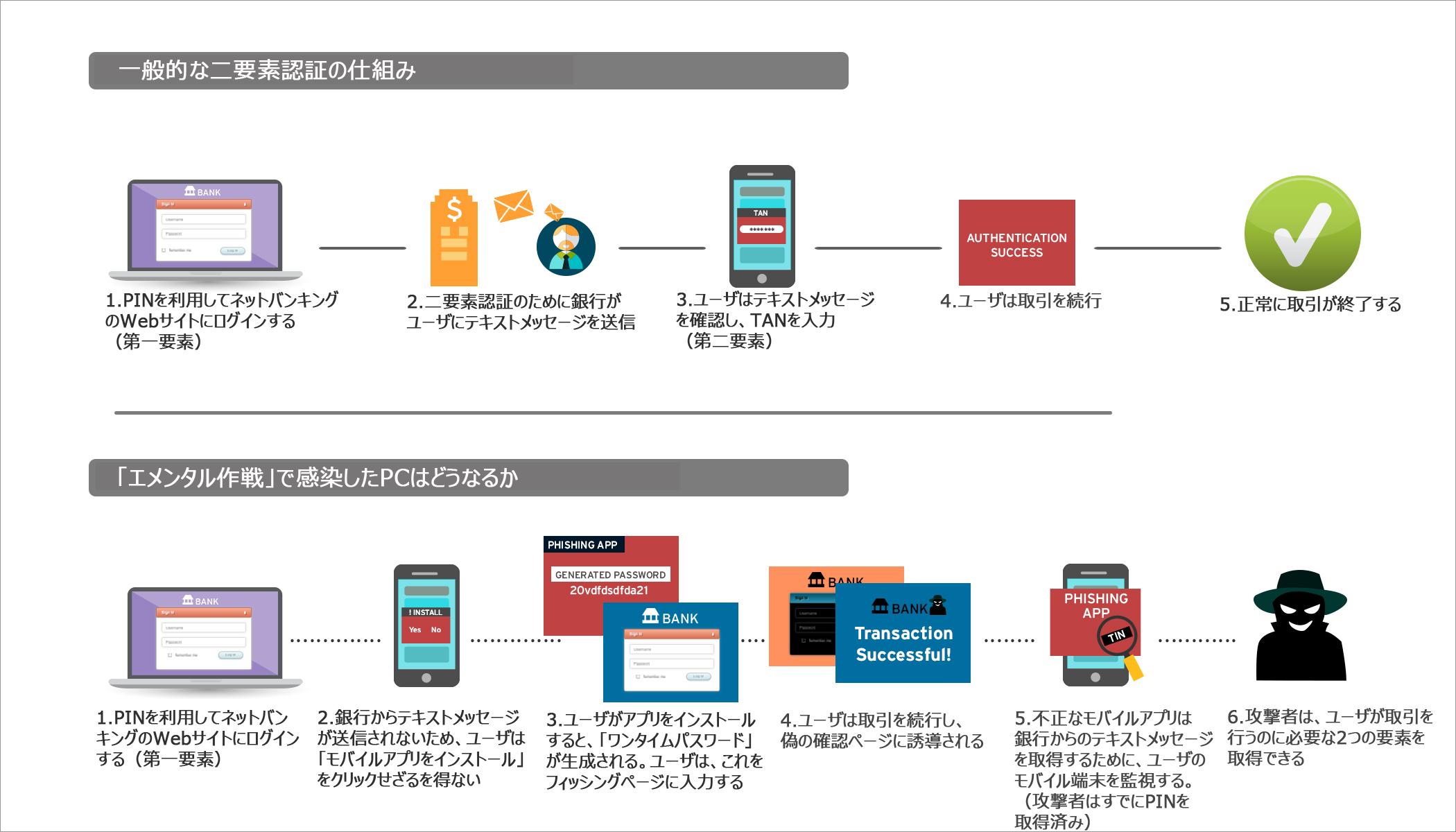図1:「エメンタル作戦」で PC が感染したときの二要素認証プロセス(クリックすると拡大します)