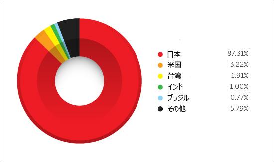 図2:8月1~17日の間のアクセス数の国別割合
