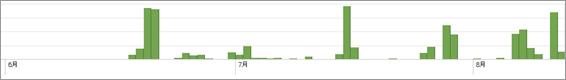 図1:「PlugX」の今年 6月以降の検出状況