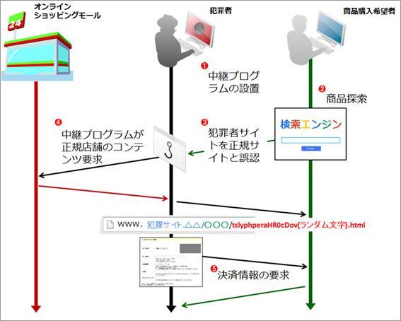図6:Operation Huyao 事例におけるシーケンシャル図