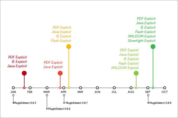 図3:「Nuclear Exploit Kit」によって利用された脆弱性
