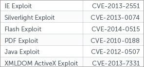 図4:「Nuclear Exploit Kit」の対象とされている脆弱性