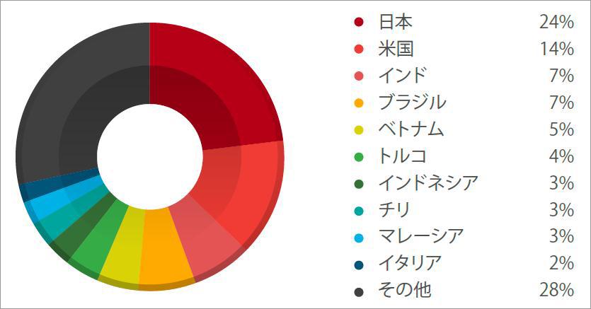 図2:2014年第2四半期検出台数国別割合
