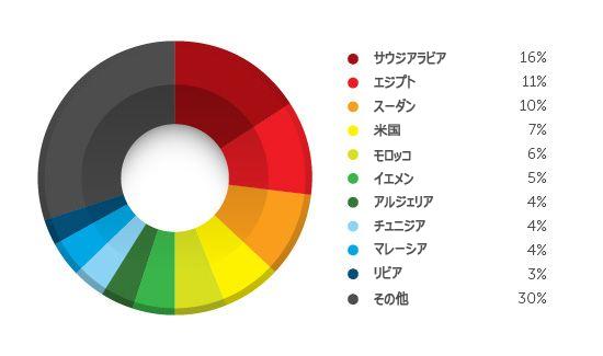 図1:不正プログラムに誘導するツイートをクリックしたユーザの国別割合