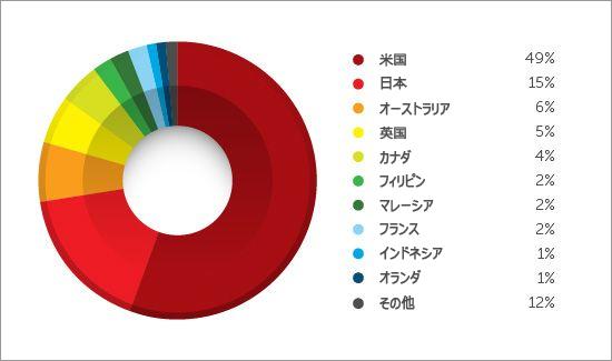 図3:フィッシング詐欺の被害にあったユーザの国別割合