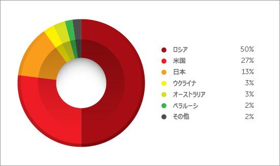図4:ロシア語で書かれたツイートへのトラフィックの割合