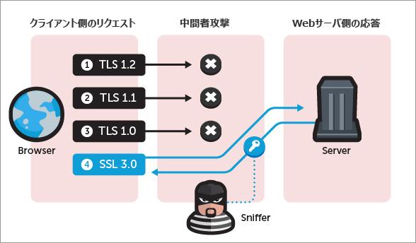 図1:攻撃者は、Webサーバとクライアント間で応答確認する際の仕組みを悪用。TLSからSSL3.0にまでバージョンを下げ、ネットワーク通信を復号