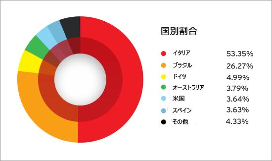 図5:「TorrentLocker」の国別感染割合