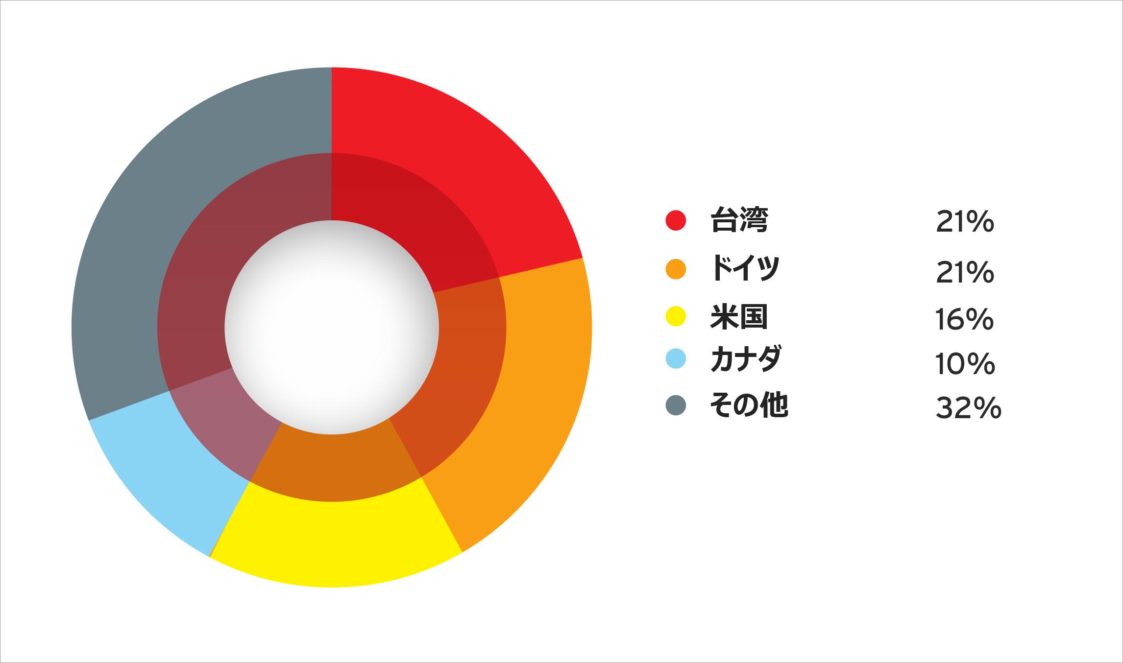 図3:不正プログラムをホストする Webサイトを訪れたユーザの国別割合