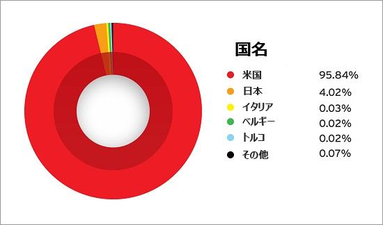図1:偽広告を利用した不正活動の影響を受けた国