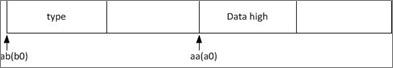 図3:条件に合致した時のメモリ配置