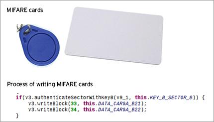 図1:MIFARE規格の機器