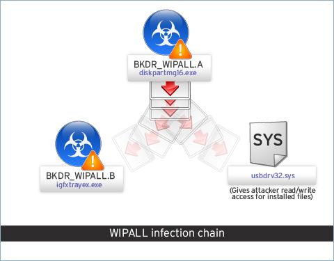 図1:不正プログラム「WIPALL」の感染連鎖