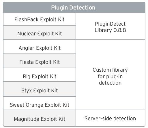 表2:プラグインを検出するために利用されている手法