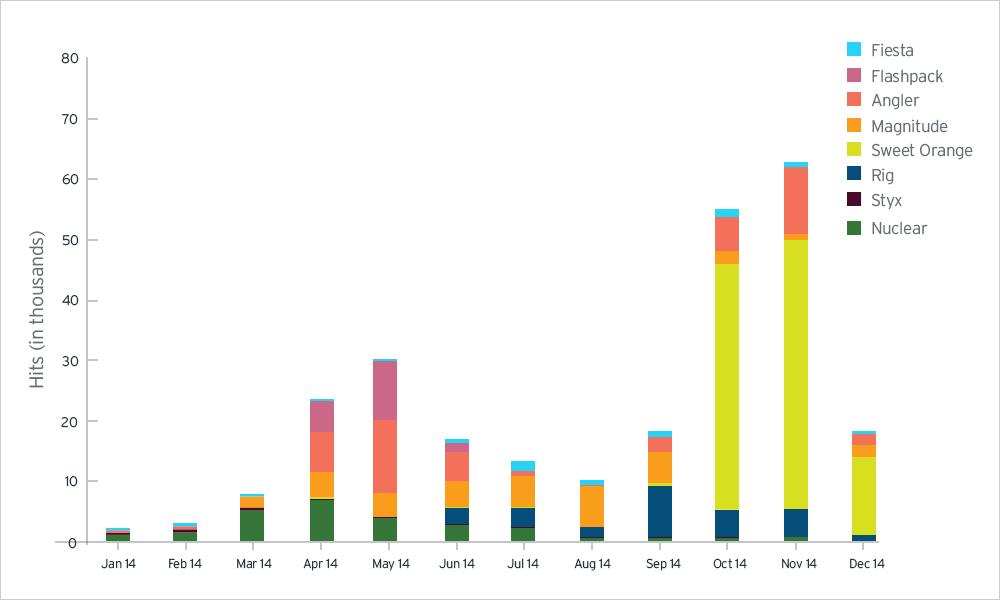 図6:月別のエクスプロイトキットのトラフィック数(クリックすると拡大します)