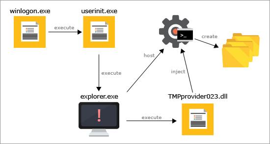図1:「HAVEX」のファイルの感染連鎖