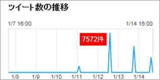 図2:ドメイン更新日以降の詐欺サイトへのアクセス件数推移 ツイートの集中が1日に1回発生していることがわかる