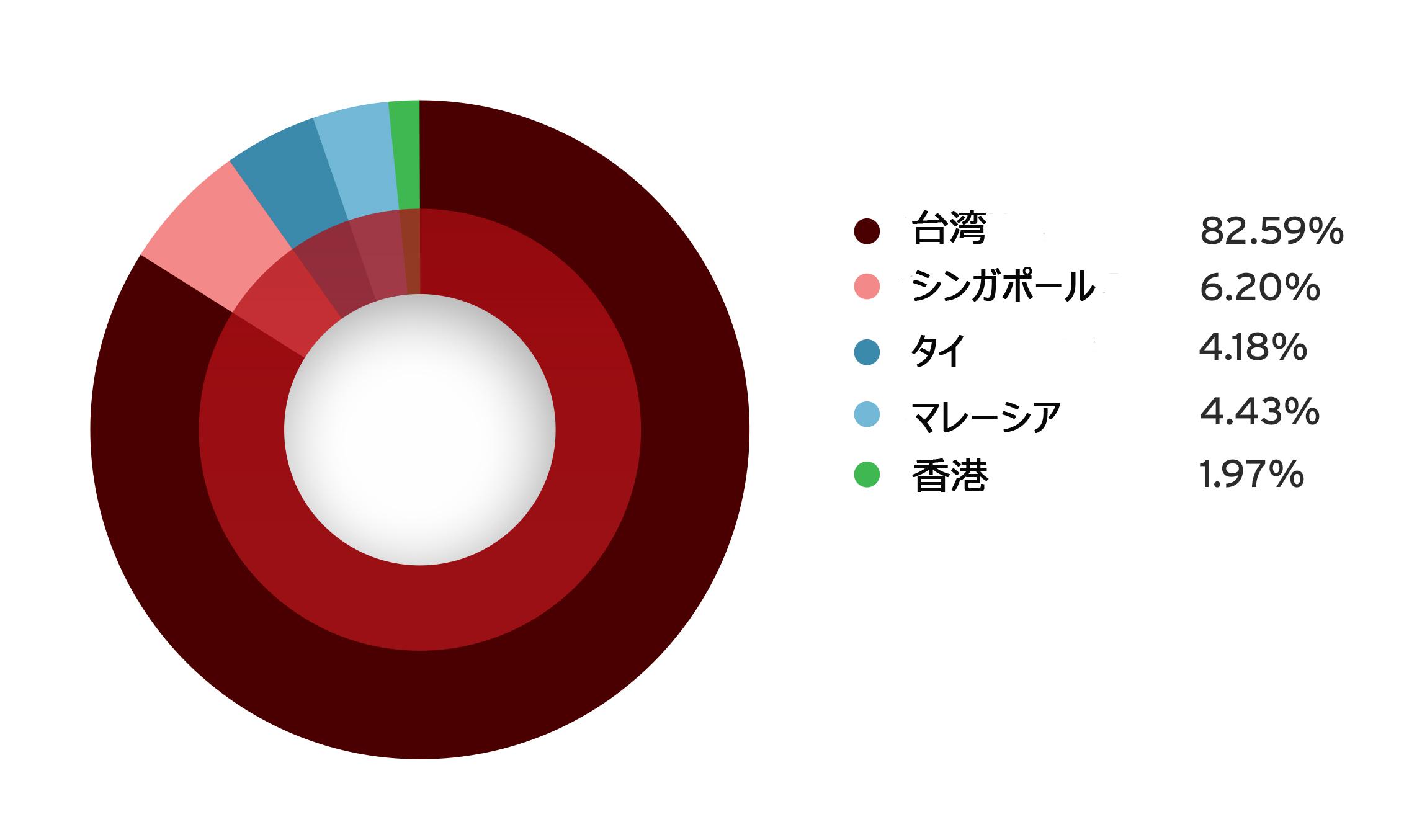 図2:感染被害を受けた国