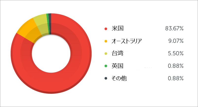 図2:「Angler EK」の被害を受けたユーザの国別分布