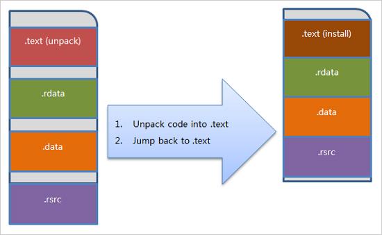 図2:セクションの再利用