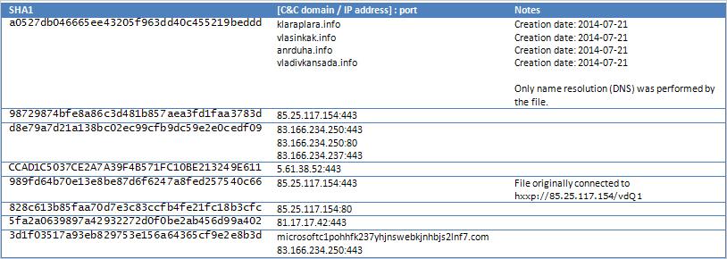 表2:ハッシュ値および C&Cサーバ(クリックすると拡大します)
