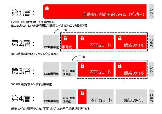 図3:感染したファイルで確認された暗号化レベルの詳細