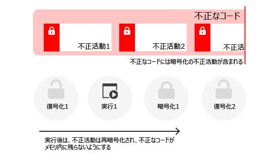 図4:「VIRLOCK」のコード実行の手順