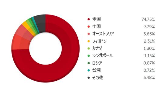 図5:2015年1月以降のデータに基づいた感染の影響を受けた上位国