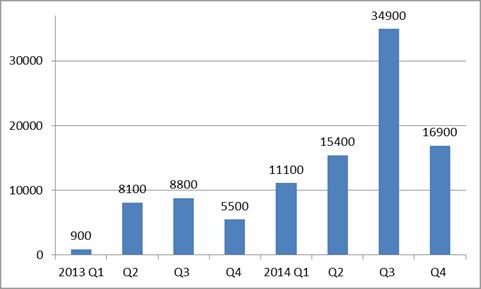 図1:2013~2014年のApple関連フィッシングサイト数推移